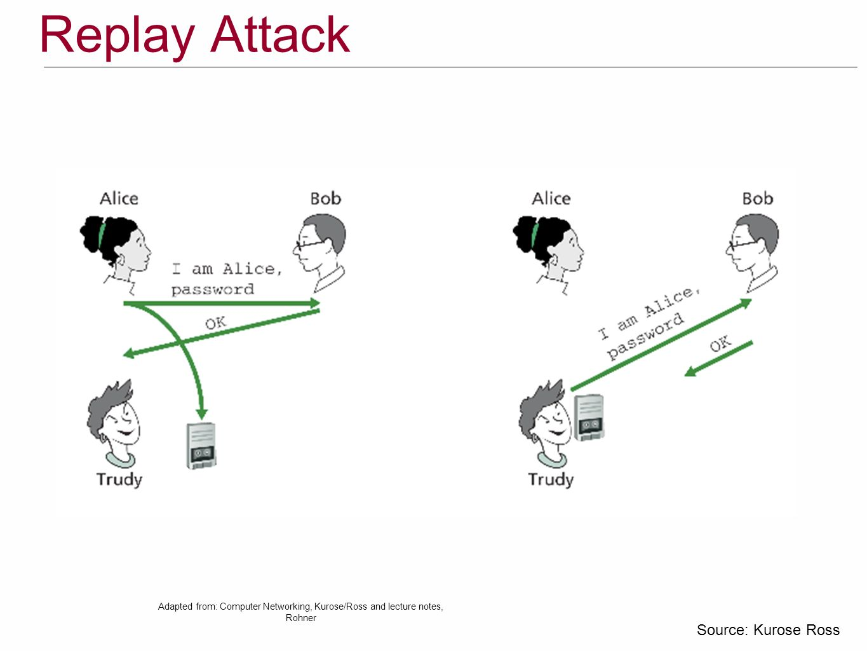 Replay Attack Source: Kurose Ross
