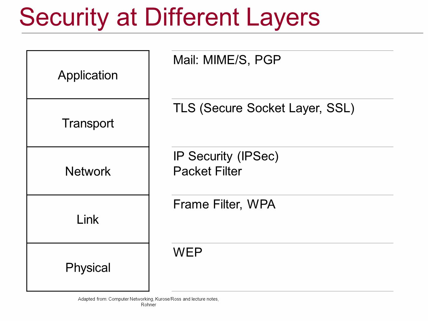 Security at Different Layers
