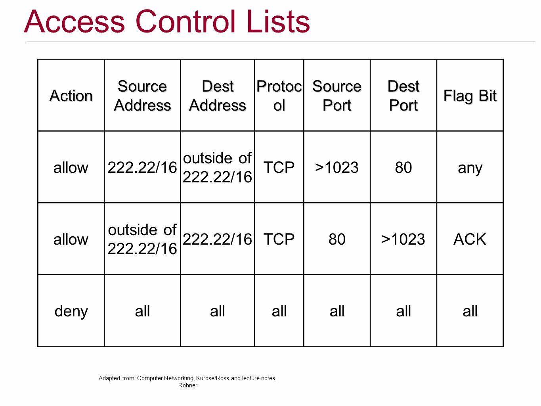 Access Control Lists Action Source Address Dest Protocol Port Flag Bit