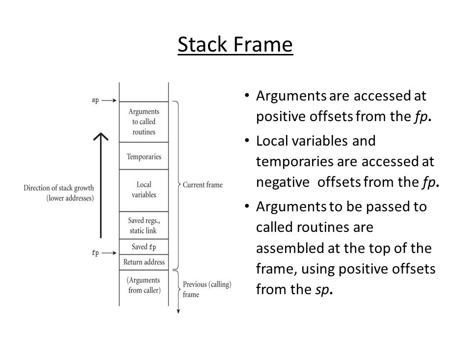 Stack Frame Arguments are accessed at positive offsets from the fp.