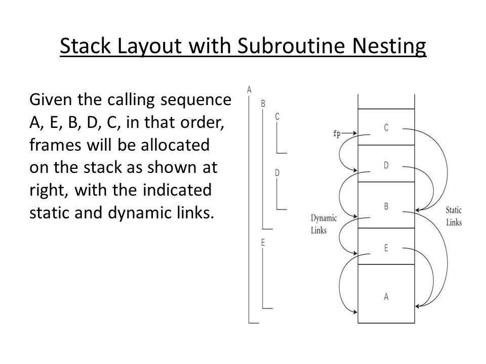 Stack Layout with Subroutine Nesting