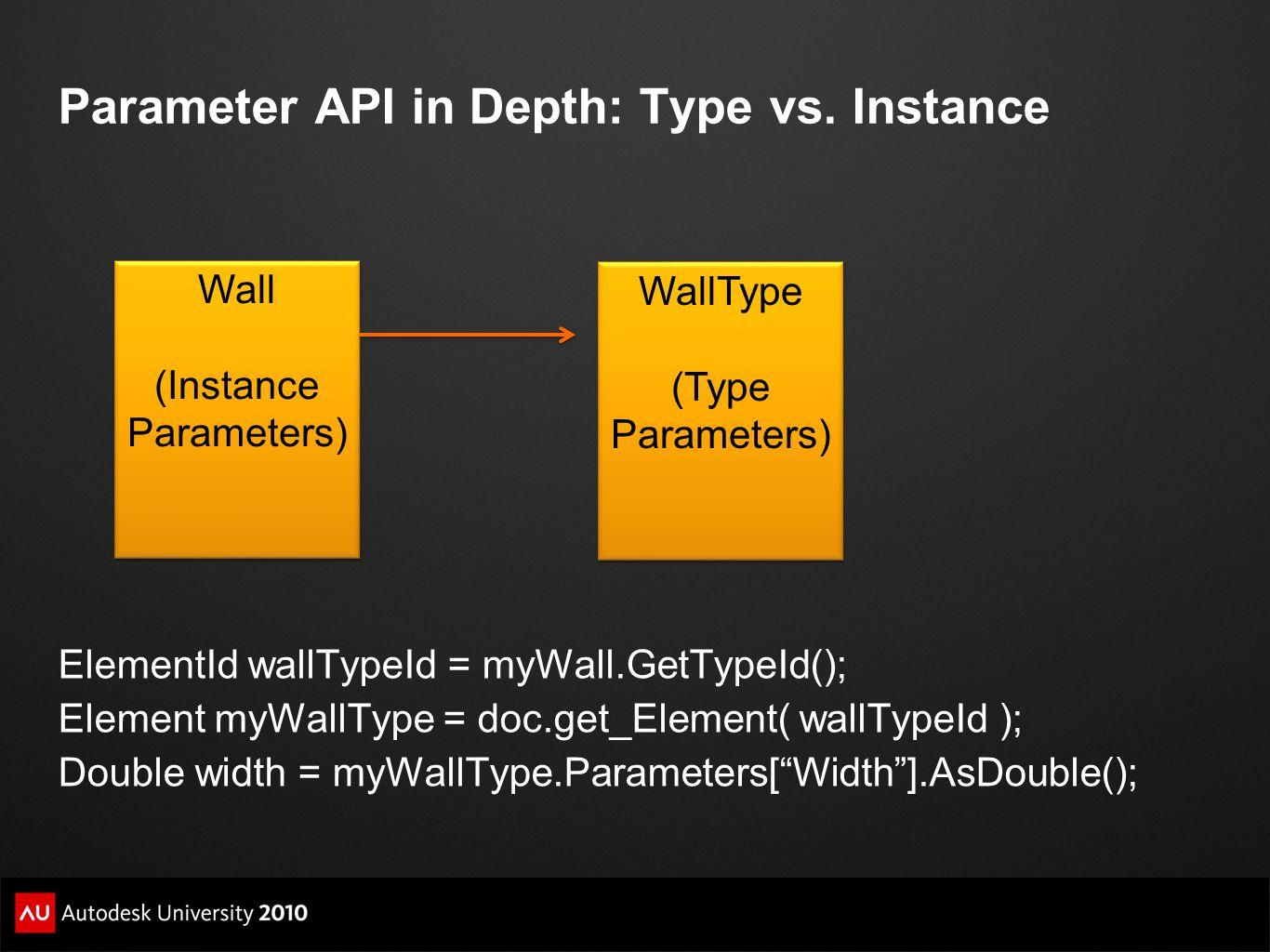Parameter API in Depth: Type vs. Instance