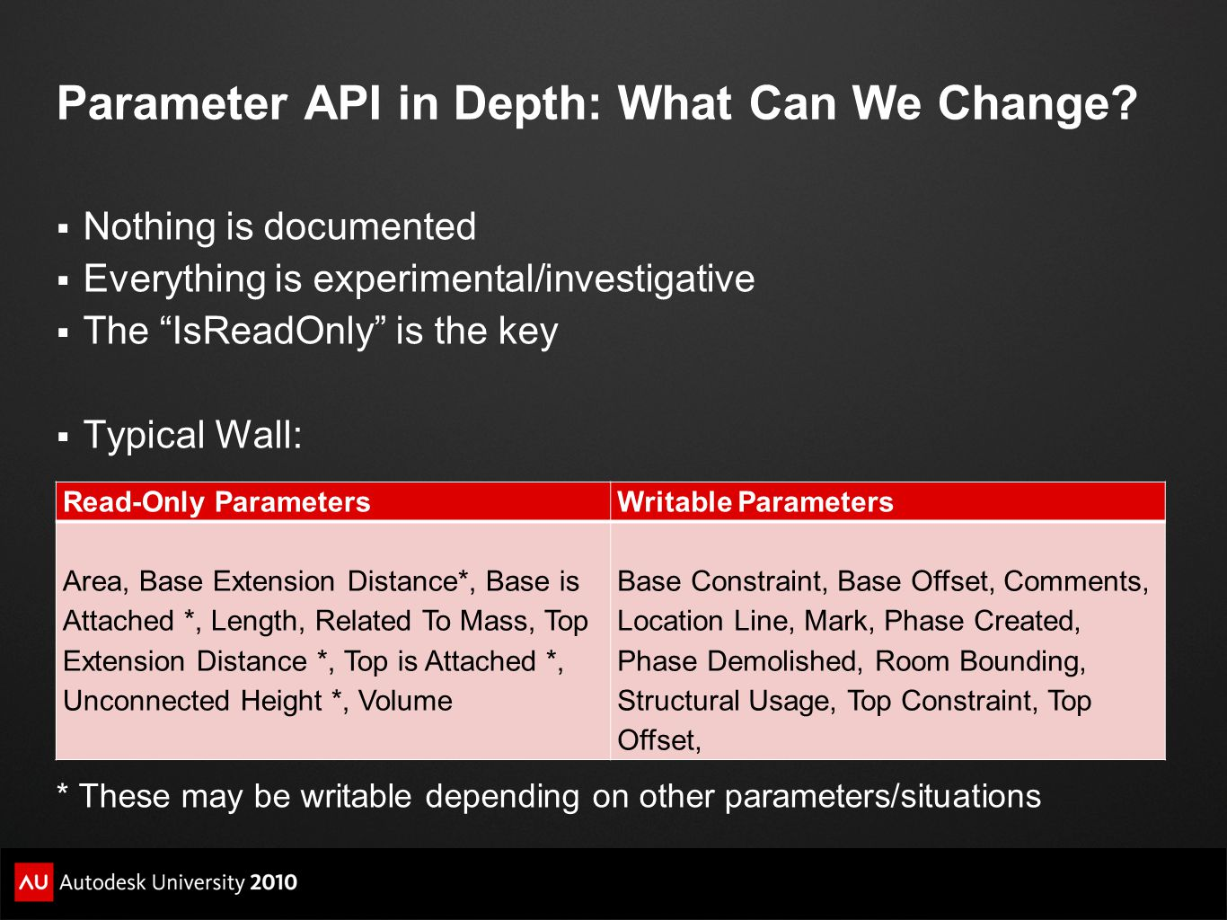 Parameter API in Depth: What Can We Change