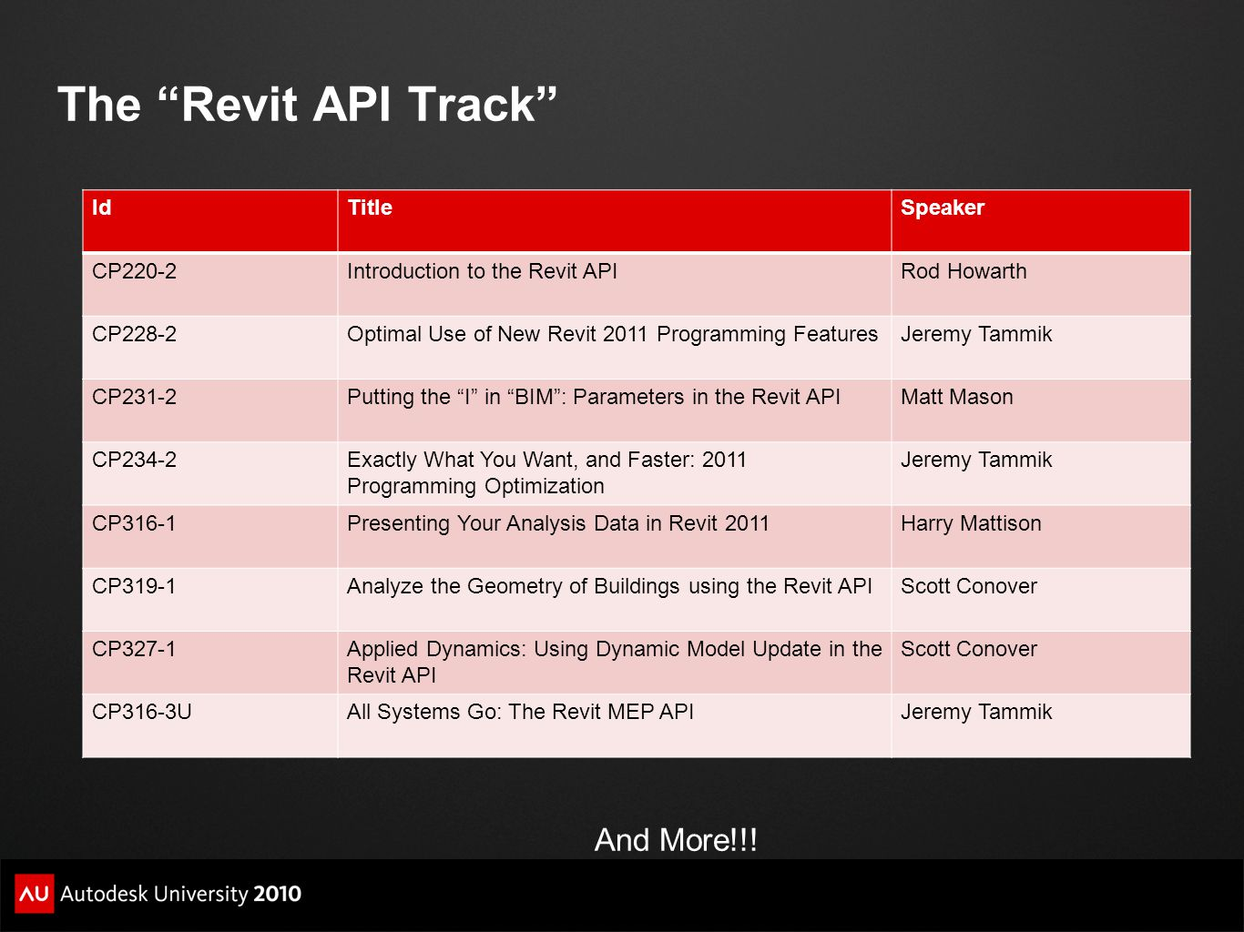 The Revit API Track And More!!! Id Title Speaker CP220-2