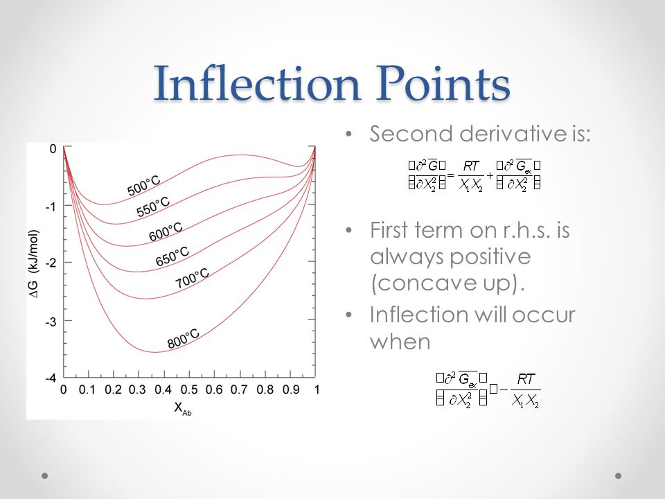 Inflection Points Second derivative is: