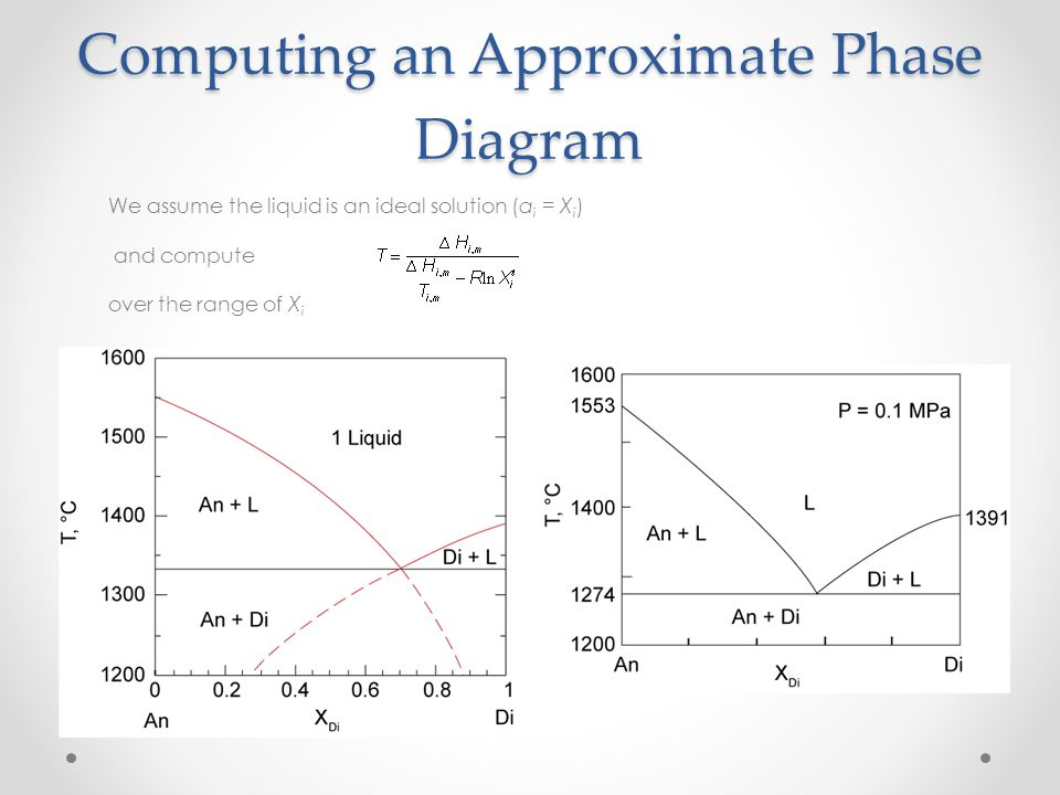 Computing an Approximate Phase Diagram