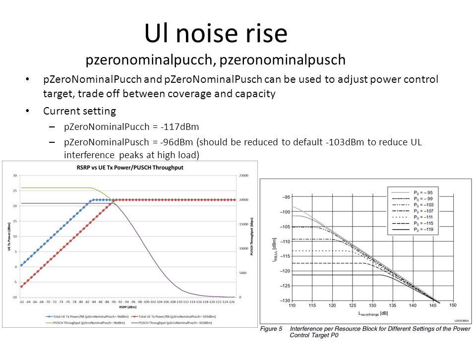 Ul noise rise pzeronominalpucch, pzeronominalpusch