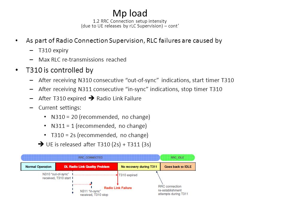 Mp load 1.2 RRC Connection setup intensity (due to UE releases by rLC Supervision) – cont'