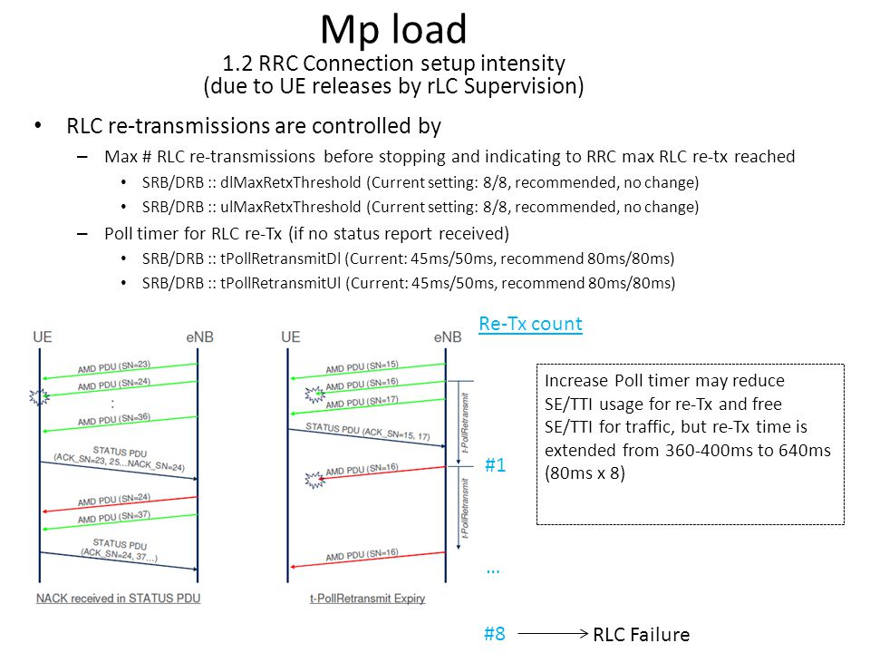 Mp load 1.2 RRC Connection setup intensity (due to UE releases by rLC Supervision)