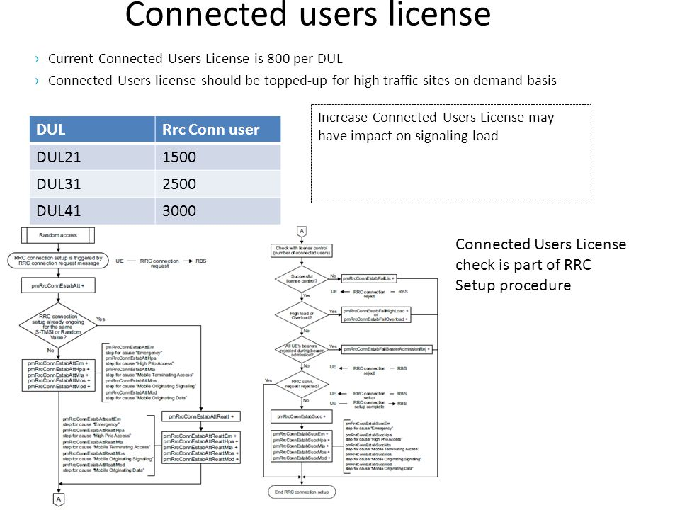 Connected users license