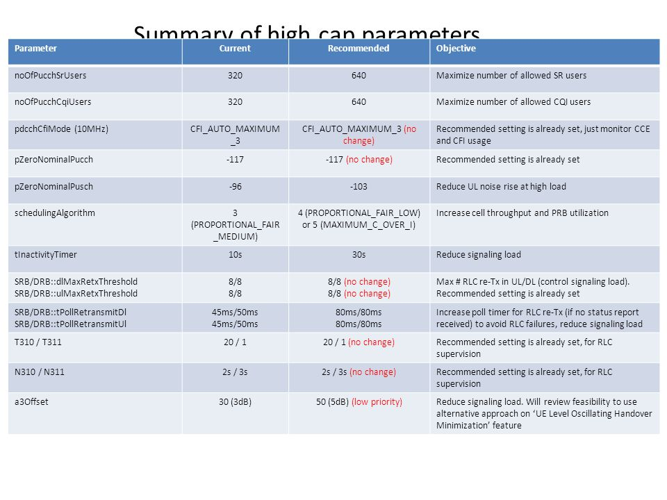 Summary of high cap parameters