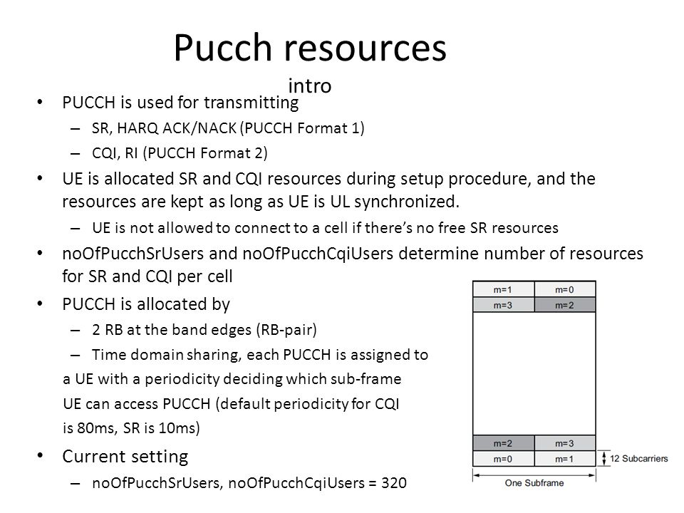 Pucch resources intro Current setting PUCCH is used for transmitting