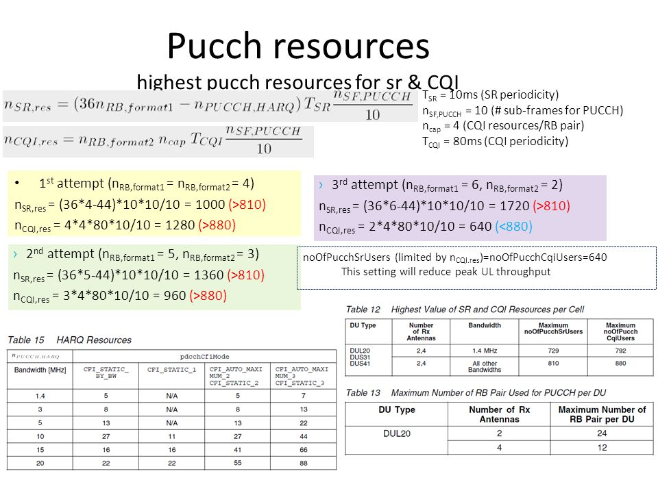 Pucch resources highest pucch resources for sr & CQI