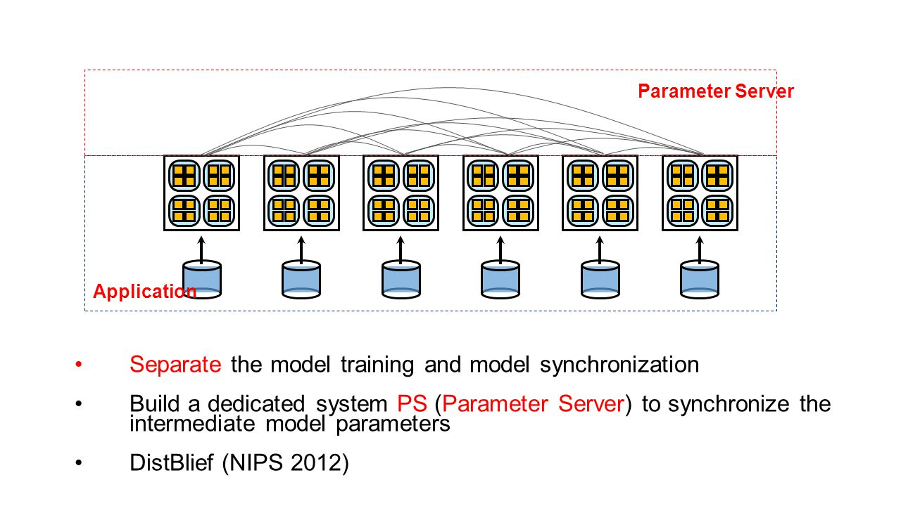Separate the model training and model synchronization