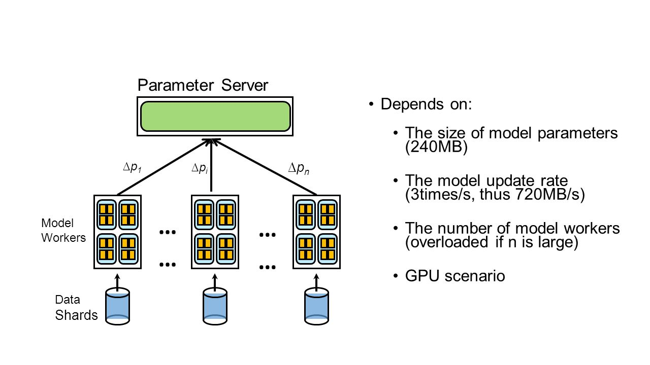 …… Parameter Server Depends on: The size of model parameters (240MB)