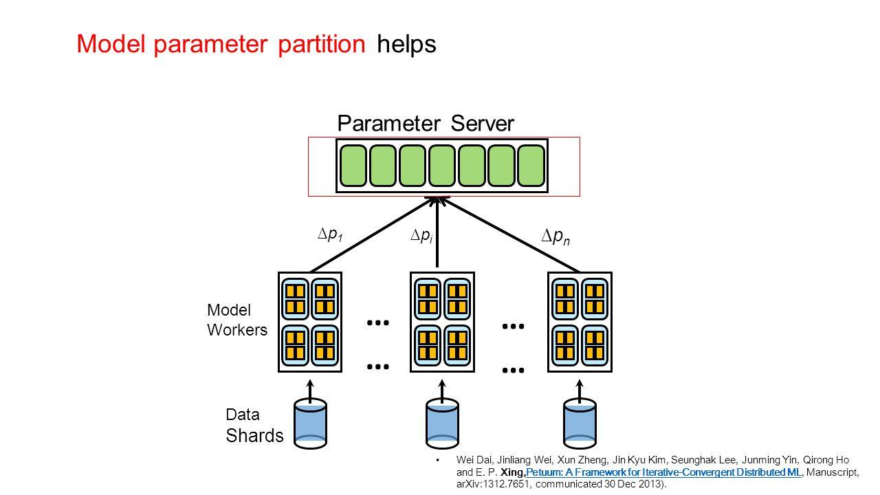 …… Model parameter partition helps Parameter Server ∆pn Shards ∆p1 ∆pi