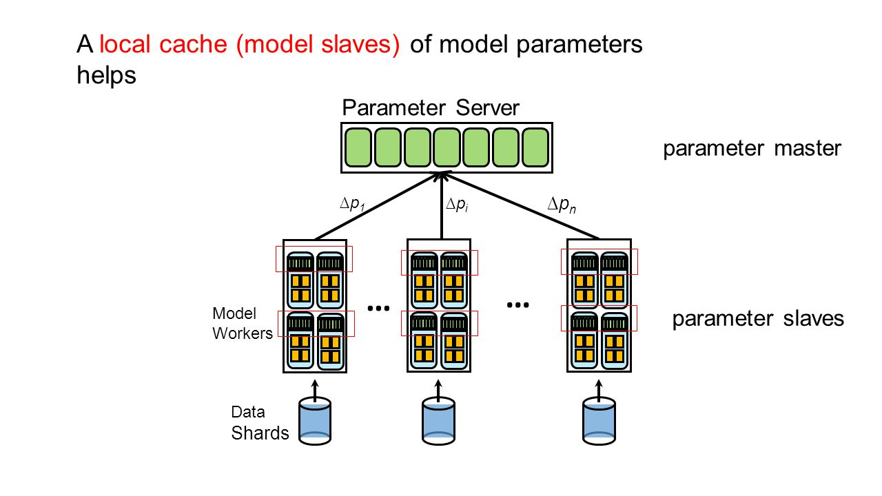 … A local cache (model slaves) of model parameters helps
