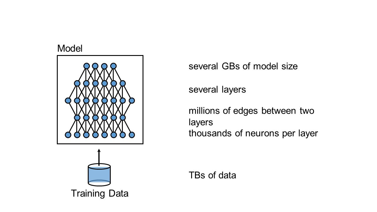 Model Training Data several GBs of model size several layers