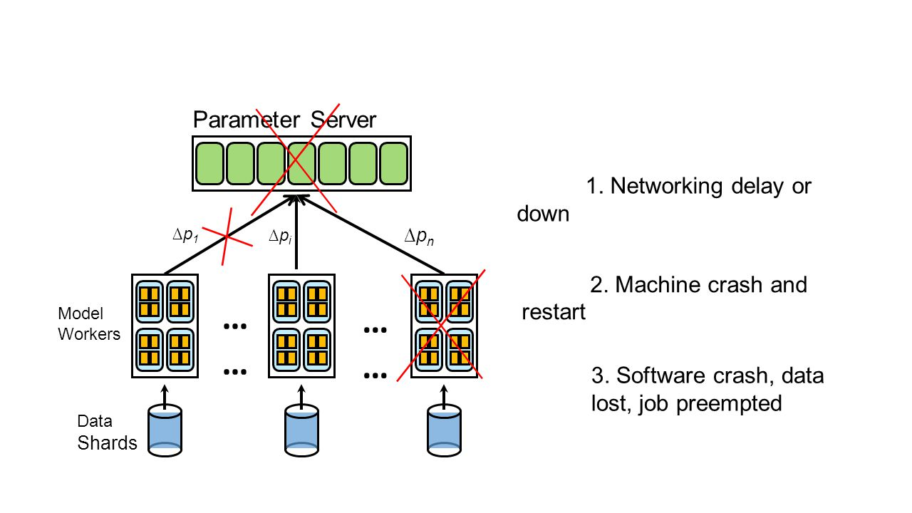 …… Parameter Server 1. Networking delay or down