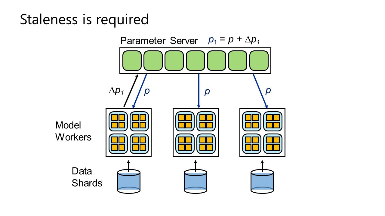 Staleness is required p1 = p + ∆p1 Parameter Server ∆p1 p Model