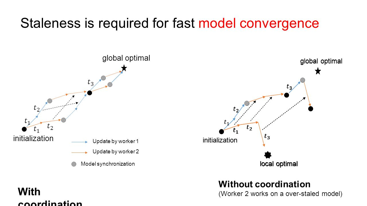 Staleness is required for fast model convergence