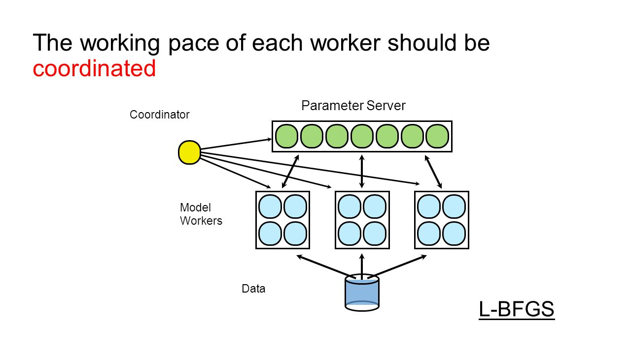 The working pace of each worker should be coordinated