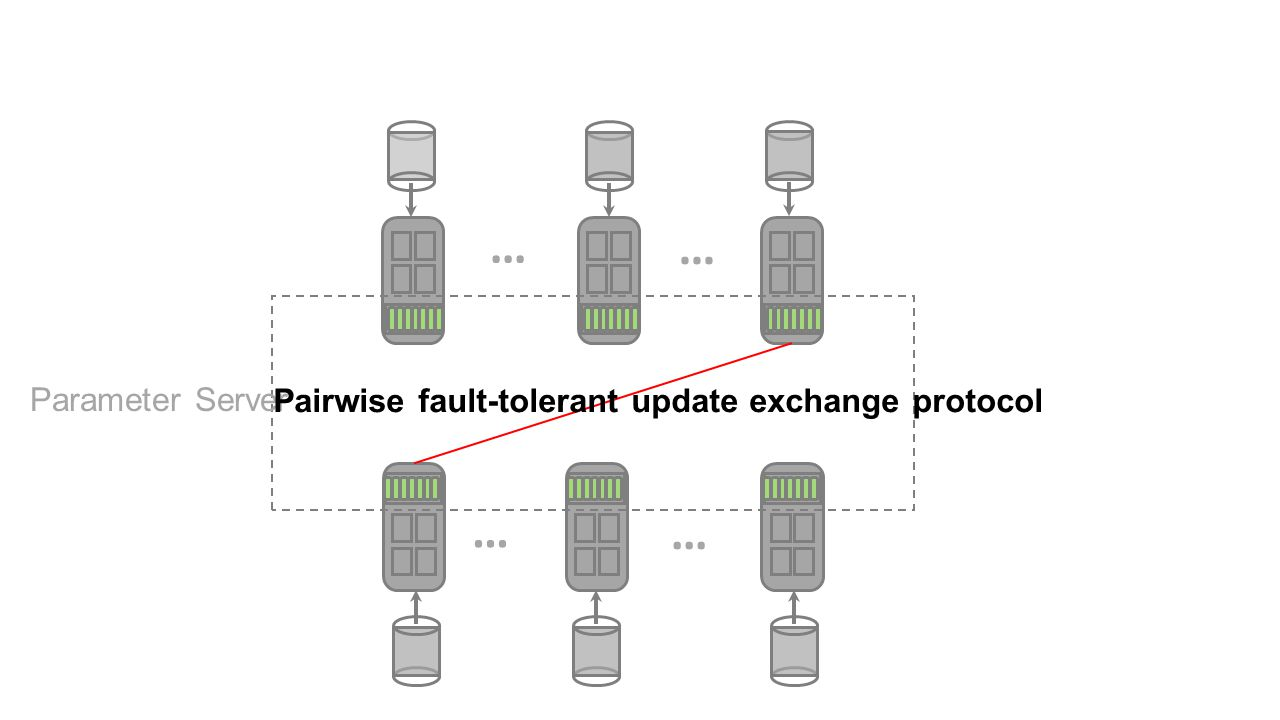 … Parameter Server Pairwise fault-tolerant update exchange protocol