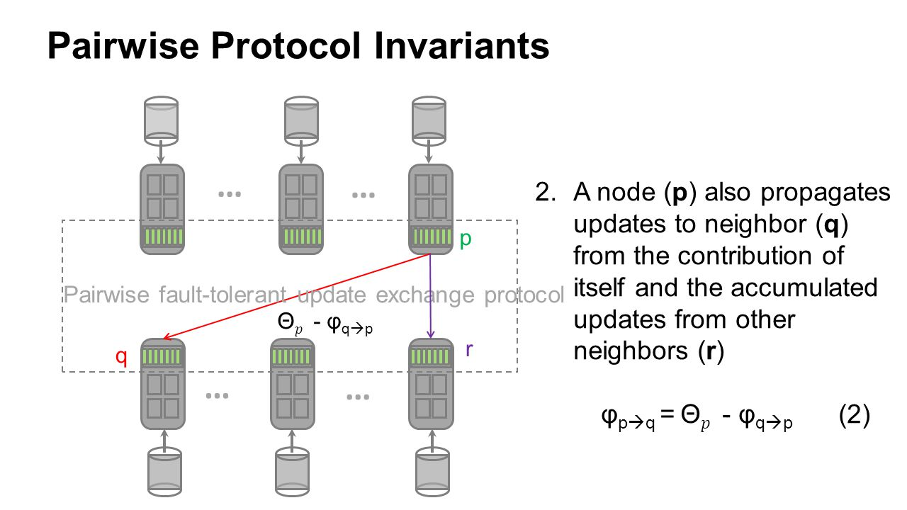 Pairwise Protocol Invariants