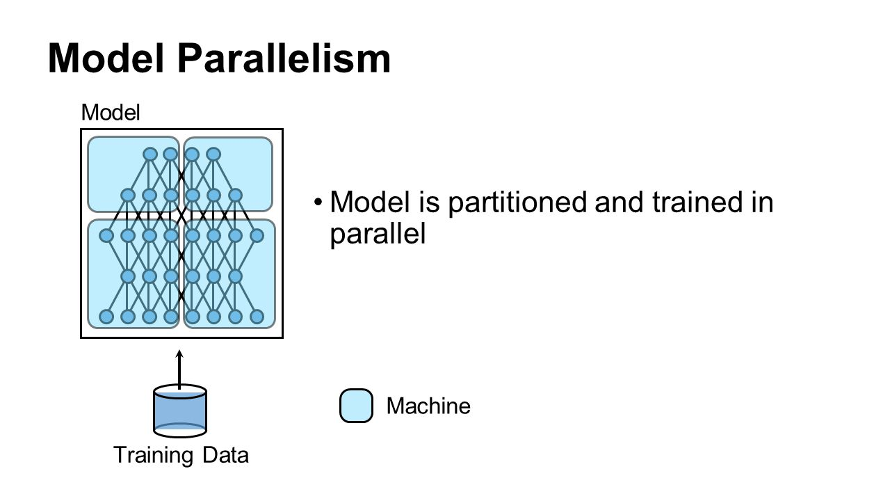 Model Parallelism Model is partitioned and trained in parallel Model
