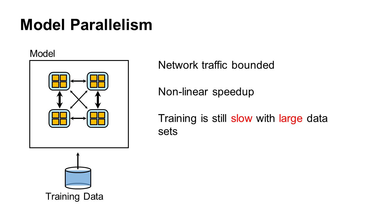 Model Parallelism Network traffic bounded Non-linear speedup