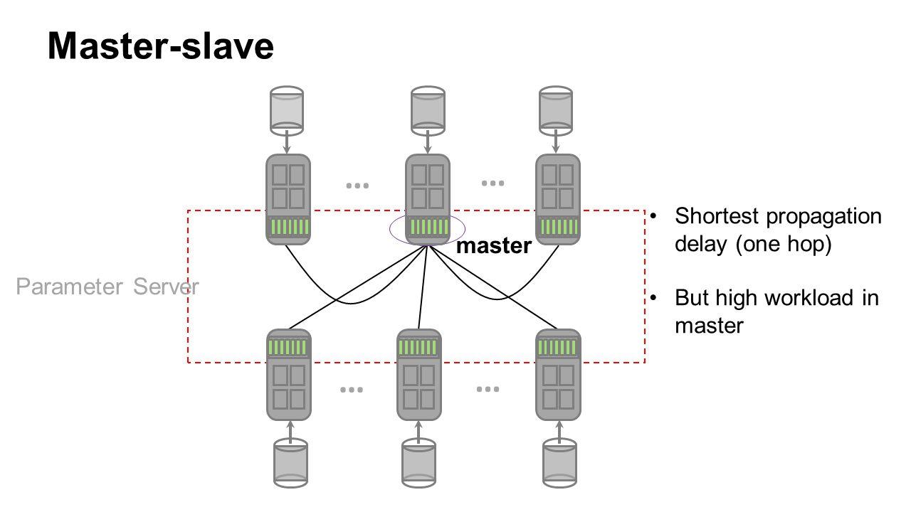 Master-slave … master Parameter Server