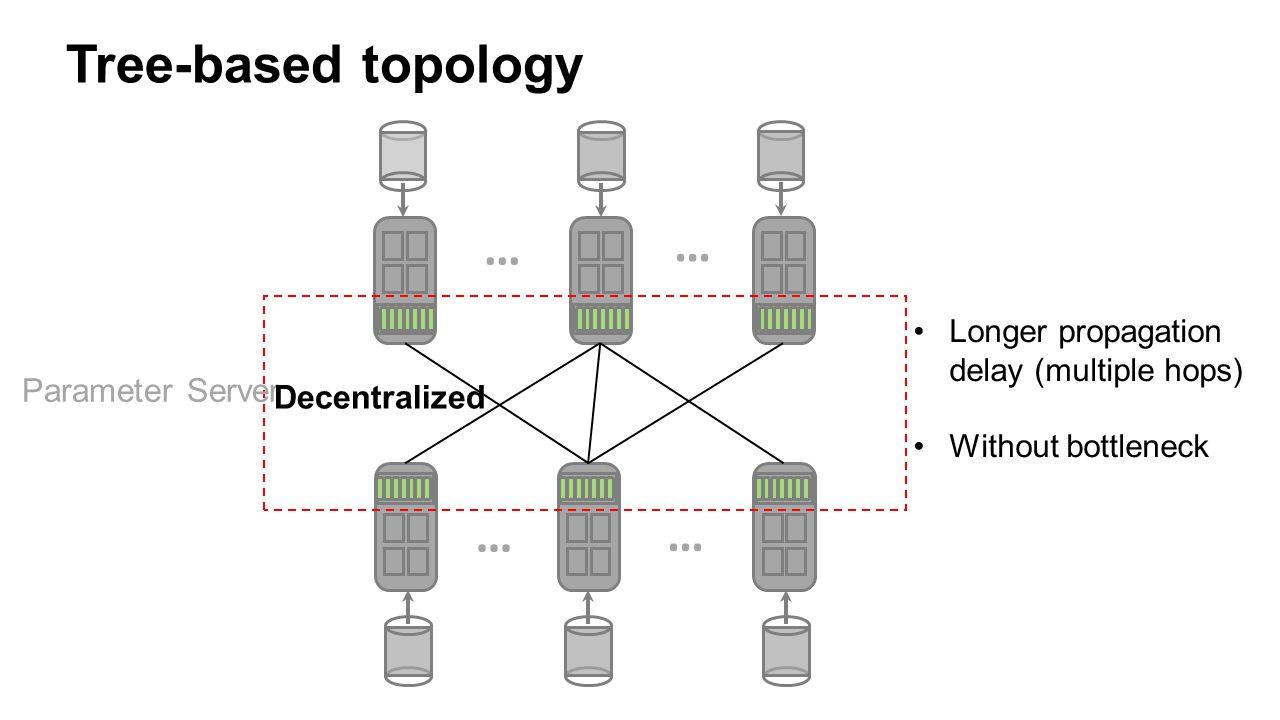 Tree-based topology … Parameter Server Decentralized