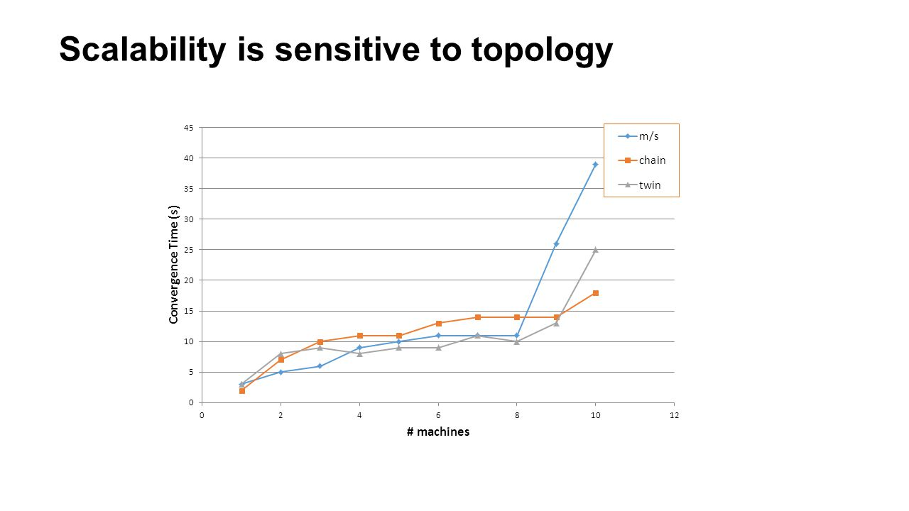 Scalability is sensitive to topology