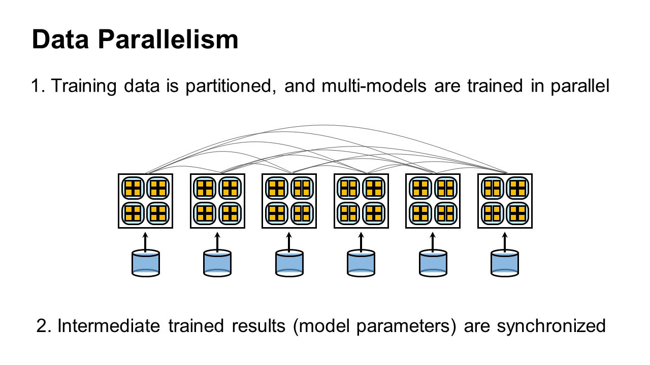 Data Parallelism 1. Training data is partitioned, and multi-models are trained in parallel. (1) Downpour: Asynchronous Distributed SGD.