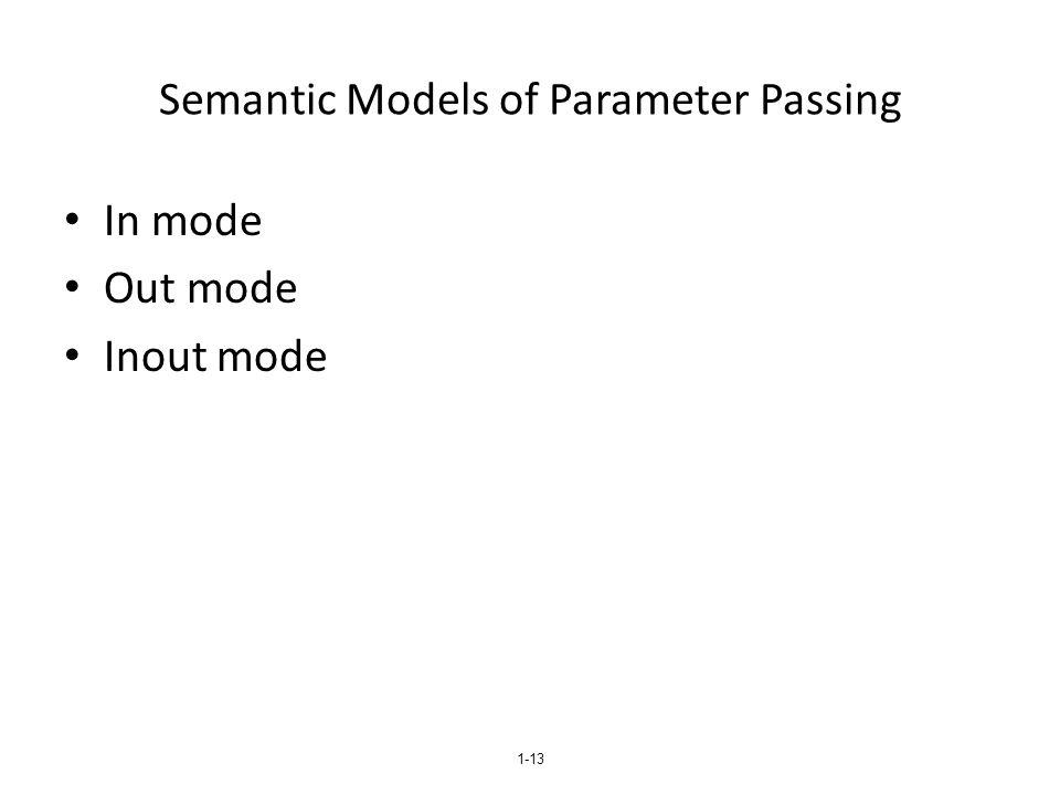 Semantic Models of Parameter Passing