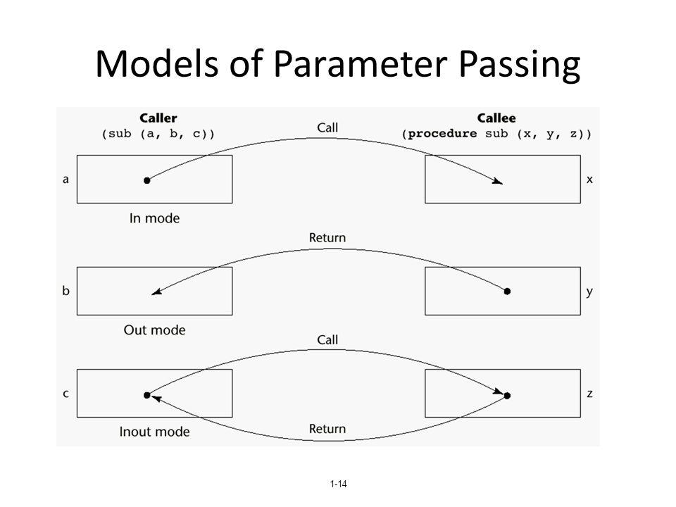 Models of Parameter Passing
