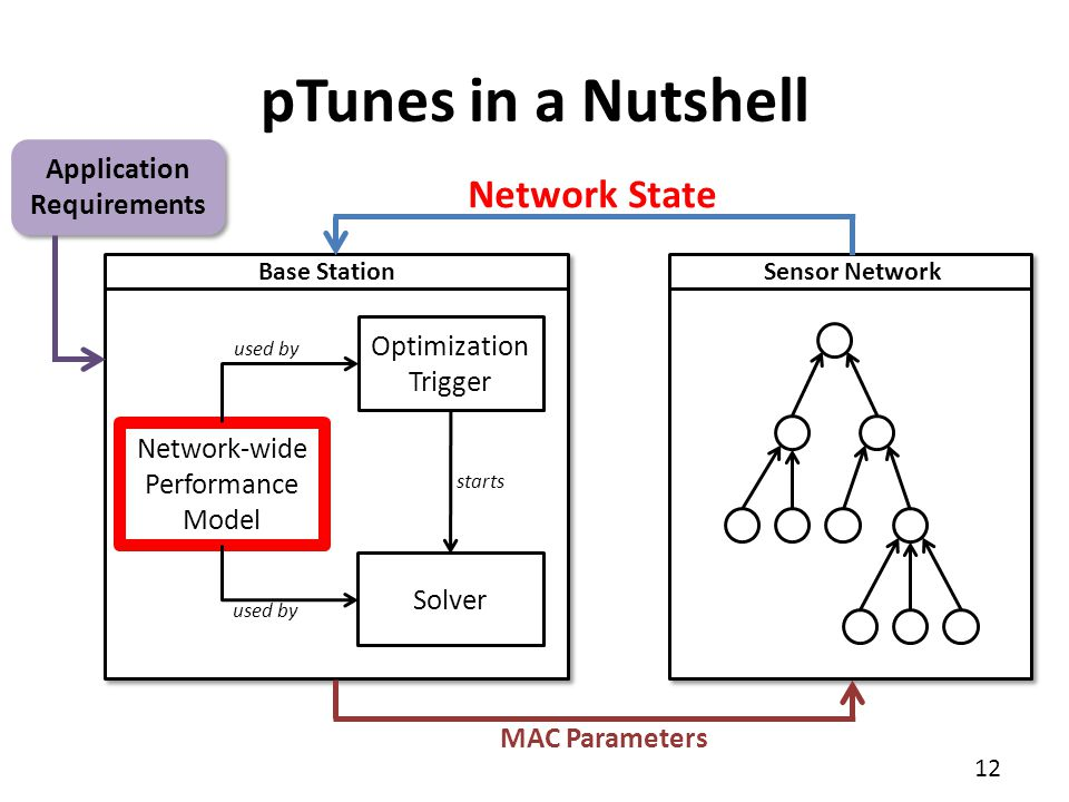 pTunes in a Nutshell Network State Application Requirements