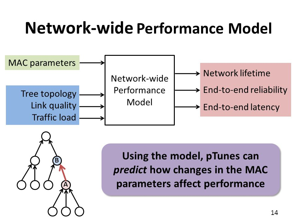 Network-wide Performance Model