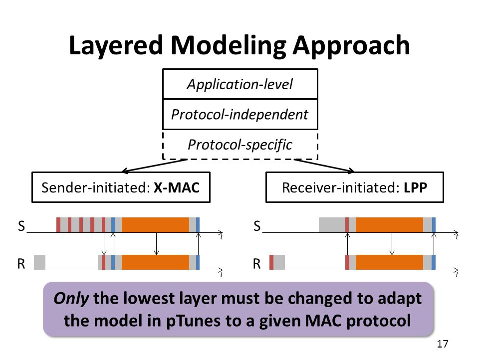 Layered Modeling Approach
