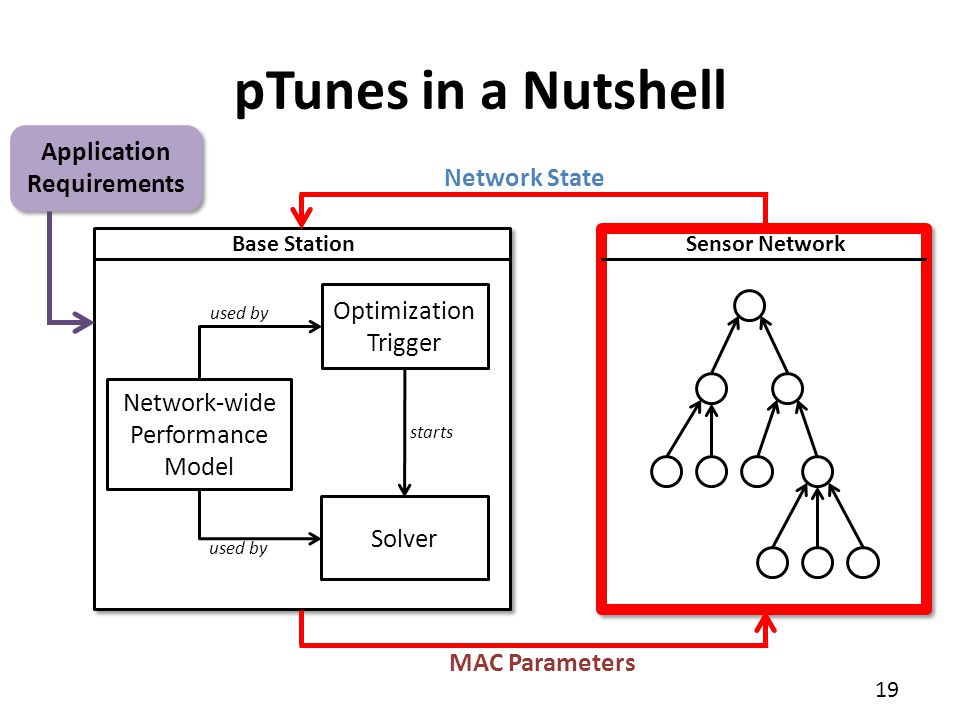pTunes in a Nutshell Application Requirements Network State