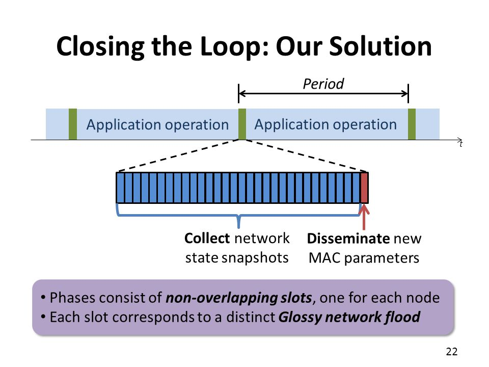 Closing the Loop: Our Solution