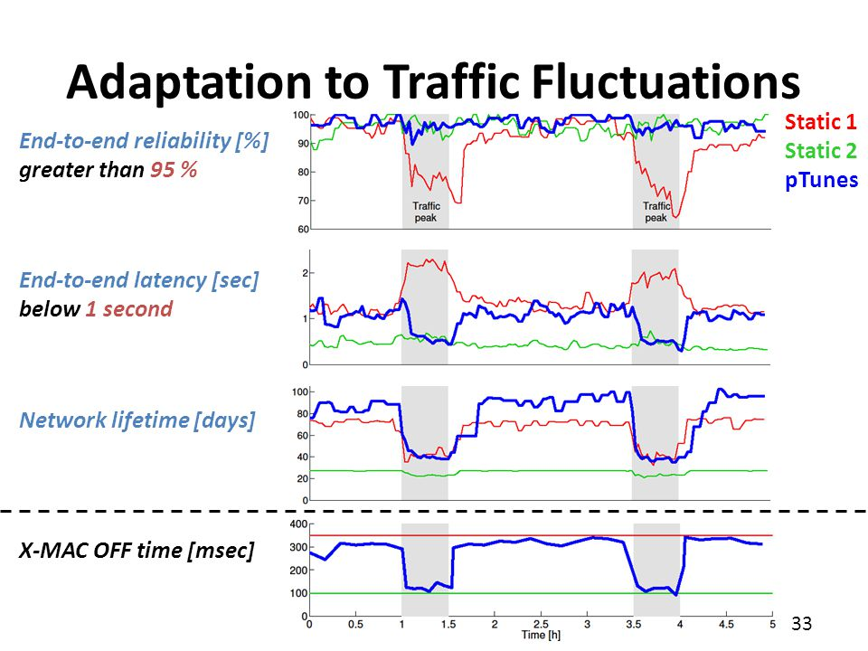 Adaptation to Traffic Fluctuations