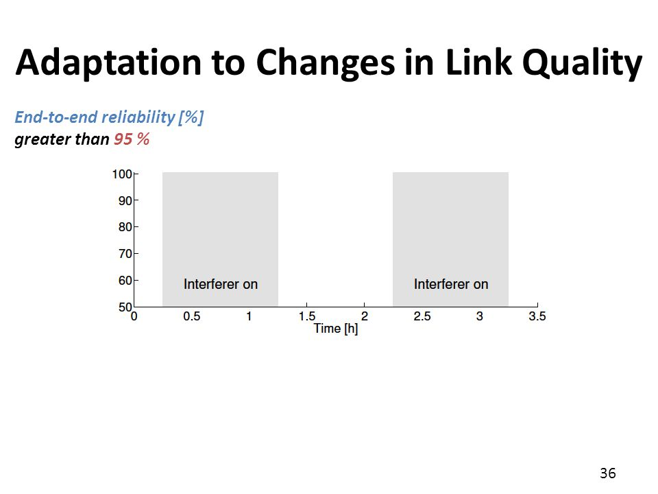 Adaptation to Changes in Link Quality