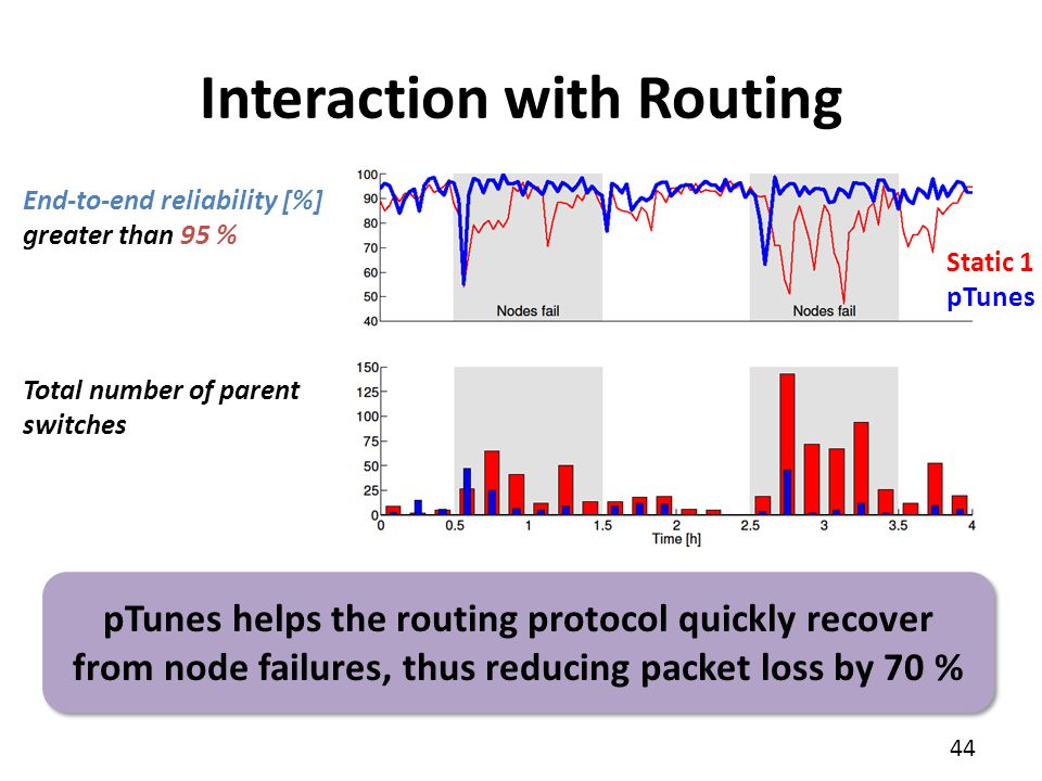 Interaction with Routing