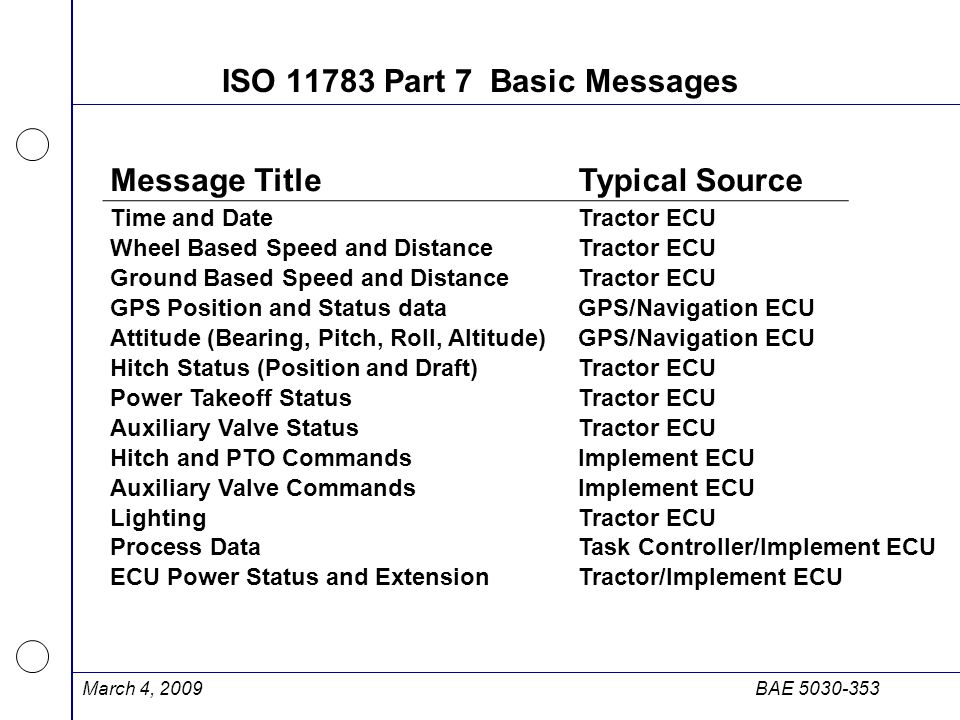 ISO 11783 Part 7 Basic Messages