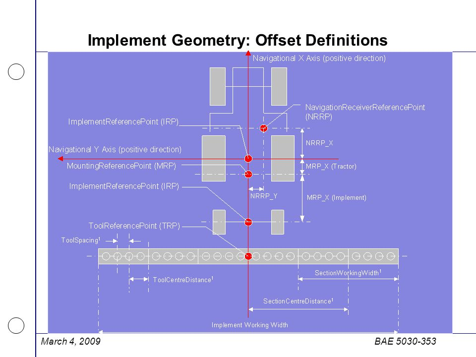 Implement Geometry: Offset Definitions