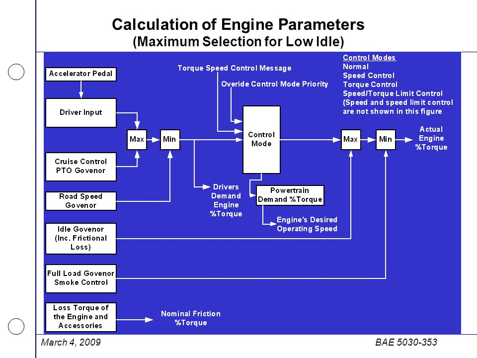 Calculation of Engine Parameters (Maximum Selection for Low Idle)
