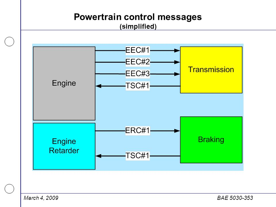 Powertrain control messages (simplified)
