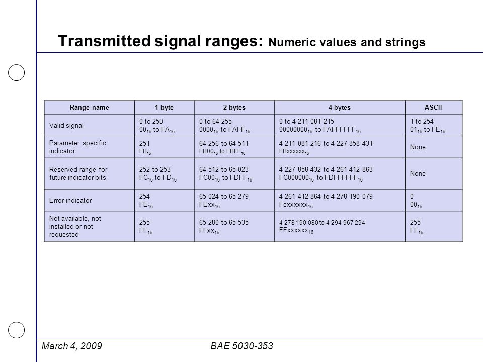 Transmitted signal ranges: Numeric values and strings