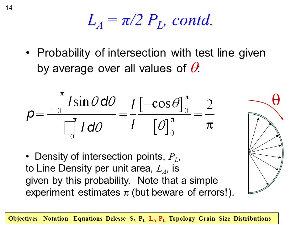 LA = π/2 PL, contd. Probability of intersection with test line given by average over all values of q: